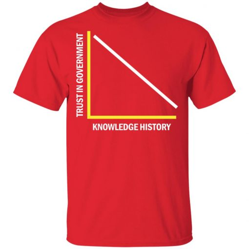 Ancap Anarcho Capitalist Trust in Government vs Knowledge of History Shirt