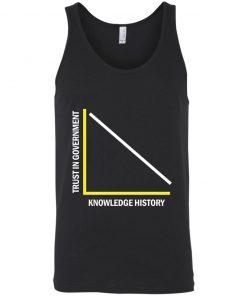 Ancap Anarcho Capitalist Trust in Government vs Knowledge of History